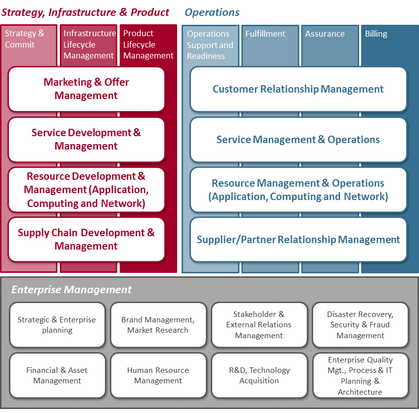 operational management cases With operations management, you'll learn how to successfully manage an organization's resources - its human capital, plants and facilities, processes, machinery and technology, raw materials, and other inputs - to maximize the four value creators: time, price, quality, and variety.